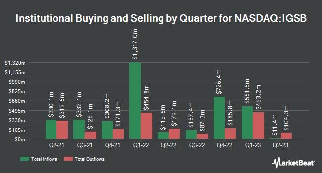 Institutional Ownership by Quarter for iShares Short-Term Corporate Bond ETF (NASDAQ:IGSB)