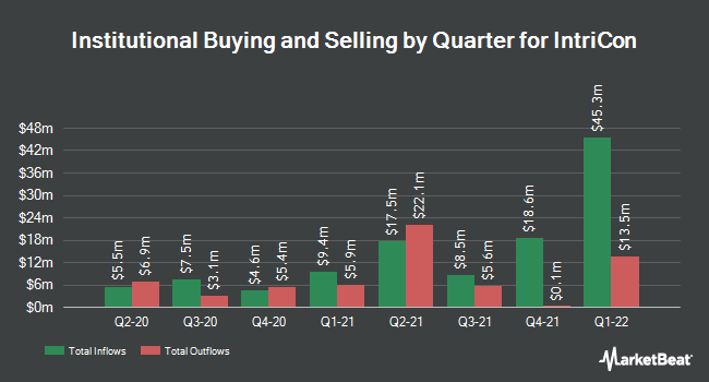Institutional Ownership by Quarter for IntriCon (NASDAQ:IIN)