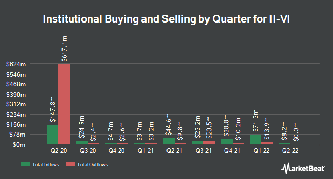 Institutional Ownership by Quarter for II-VI Incorporated (NASDAQ:IIVI)