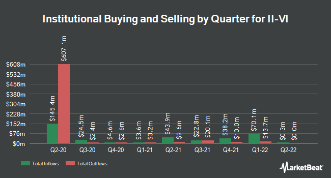 Institutional Ownership by Quarter for II-VI (NASDAQ:IIVI)