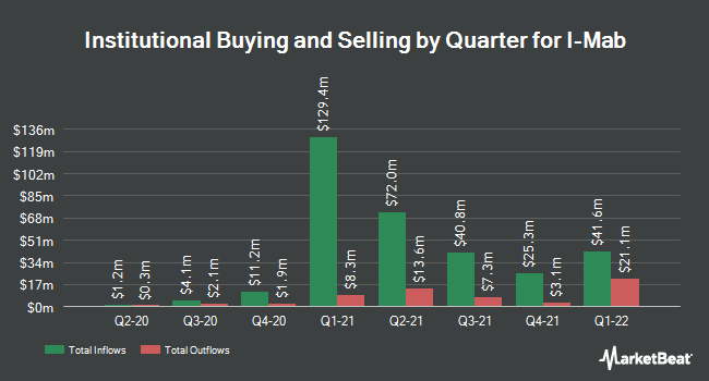 Institutional Ownership by Quarter for I-Mab (NASDAQ:IMAB)