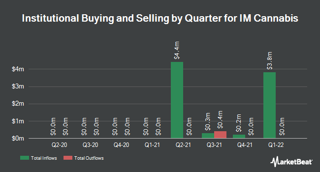 Institutional Ownership by Quarter for IM Cannabis (NASDAQ:IMCC)