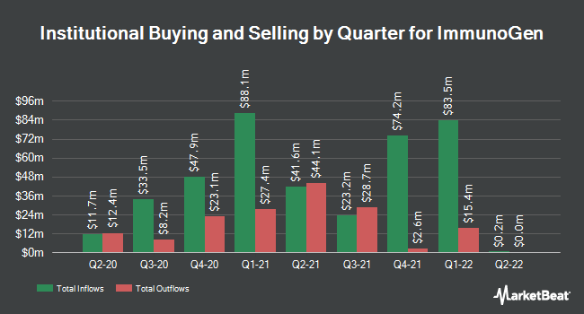 Institutional Ownership by Quarter for ImmunoGen (NASDAQ:IMGN)