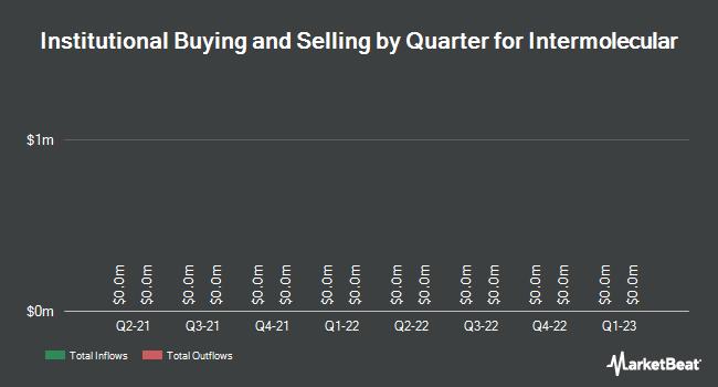 Institutional Ownership by Quarter for Intermolecular (NASDAQ:IMI)