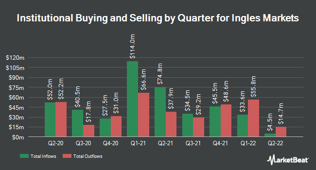 Institutional Ownership by Quarter for Ingles Markets (NASDAQ:IMKTA)