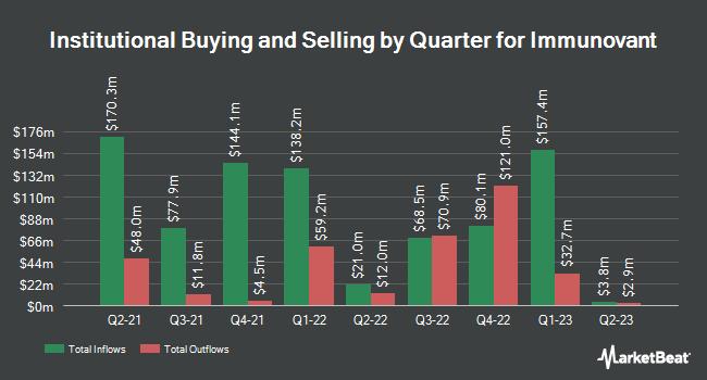 Institutional Ownership by Quarter for Immunovant (NASDAQ:IMVT)