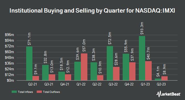 Institutional Ownership by Quarter for International Money Express (NASDAQ:IMXI)