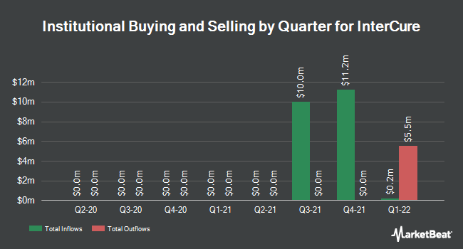 Institutional Ownership by Quarter for INC Research Holdings (NASDAQ:INCR)