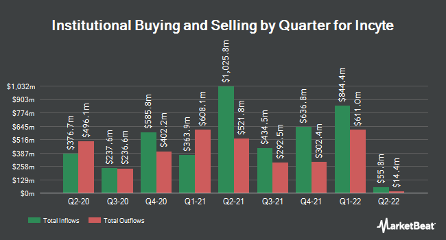 Institutional Ownership by Quarter for Incyte (NASDAQ:INCY)