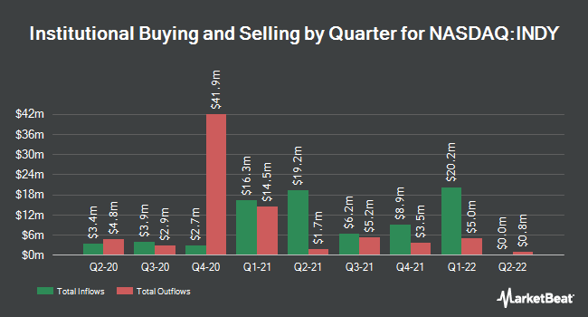 Institutional Ownership by Quarter for iShares India 50 ETF (NASDAQ:INDY)