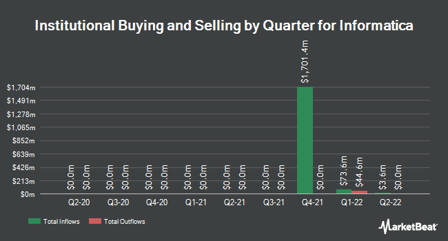 Institutional Ownership by Quarter for Informatica LLC (NASDAQ:INFA)
