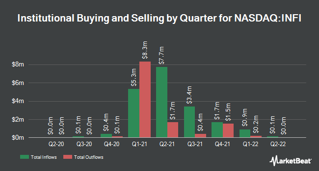 Institutional Ownership by Quarter for Infinity Pharmaceuticals (NASDAQ:INFI)