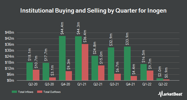 Institutional Ownership by Quarter for Inogen (NASDAQ:INGN)