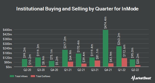 Institutional Ownership by Quarter for InMode (NASDAQ:INMD)