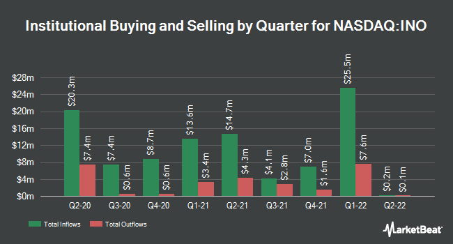 Institutional Ownership by Quarter for Inovio Pharmaceuticals (NASDAQ:INO)