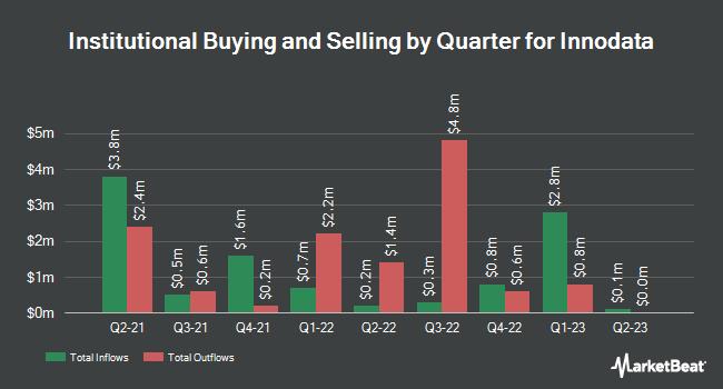 Institutional Ownership by Quarter for Innodata (NASDAQ:INOD)