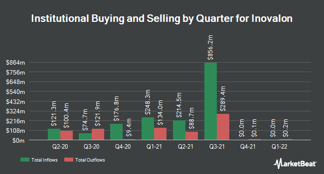 Institutional Ownership by Quarter for Inovalon (NASDAQ:INOV)