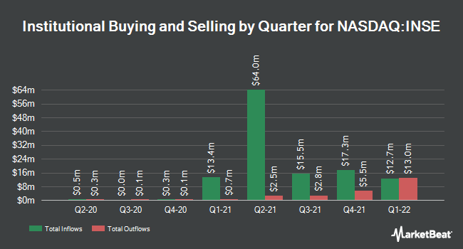 Institutional Ownership by Quarter for Inspired Entertainment (NASDAQ:INSE)