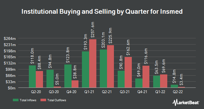 Institutional Ownership by Quarter for Insmed (NASDAQ:INSM)
