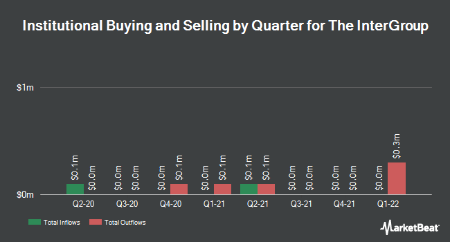 Institutional Ownership by Quarter for The Intergroup Corporation (NASDAQ:INTG)