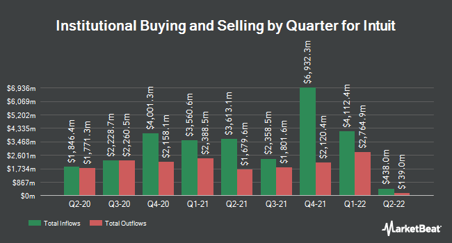 Institutional Ownership by Quarter for Intuit (NASDAQ:INTU)