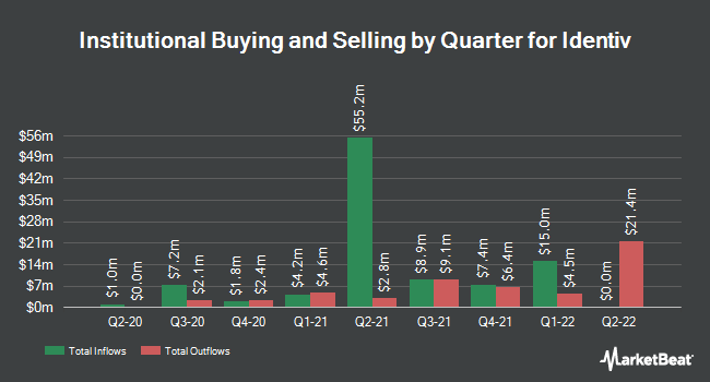 Institutional Ownership by Quarter for Identiv (NASDAQ:INVE)