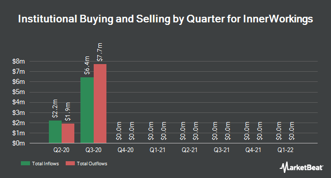 Institutional Ownership by Quarter for InnerWorkings (NASDAQ:INWK)