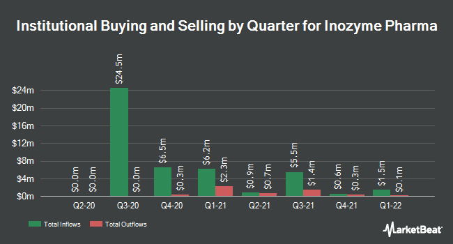 Institutional Ownership by Quarter for Inozyme Pharma (NASDAQ:INZY)