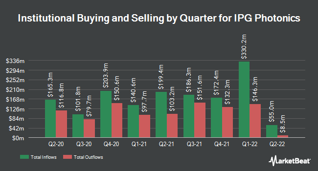 Institutional Ownership by Quarter for IPG Photonics (NASDAQ:IPGP)