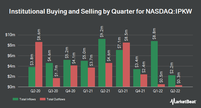 Institutional Ownership by Quarter for Invesco International BuyBack Achievers ETF (NASDAQ:IPKW)