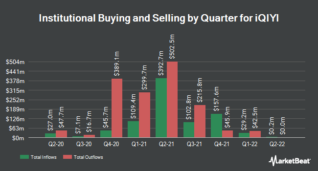 Institutional Ownership by Quarter for IQIYI (NASDAQ:IQ)
