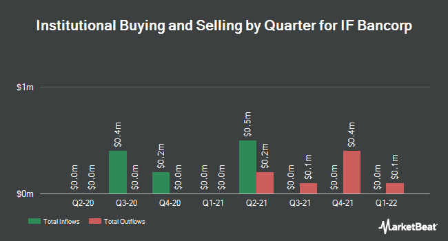 Institutional Ownership by Quarter for IF Bancorp (NASDAQ:IROQ)