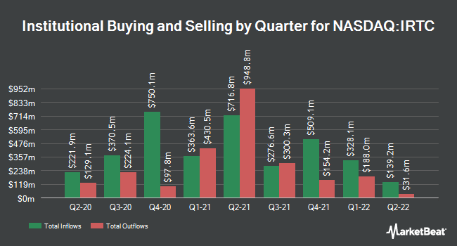 Institutional Ownership by Quarter for Irhythm Technologies (NASDAQ:IRTC)