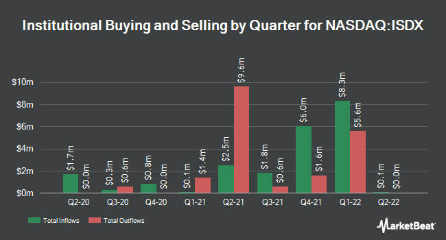 Institutional Ownership by Quarter for Invesco RAFI Strategic Developed ex-US ETF (NASDAQ:ISDX)