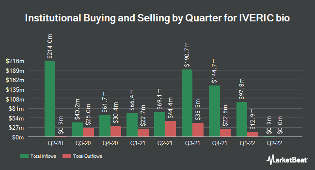 Institutional Ownership by Quarter for IVERIC bio (NASDAQ:ISEE)