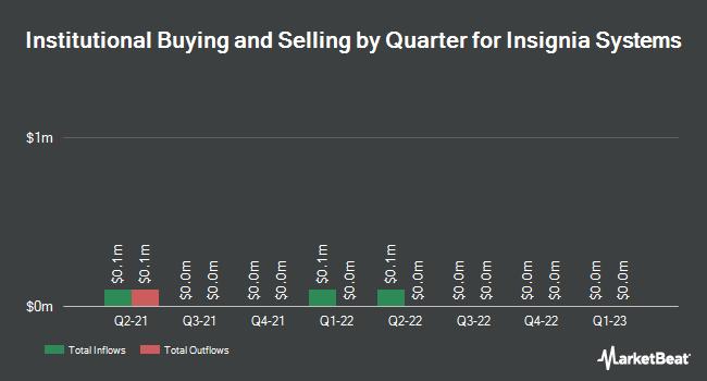 Insider Trading History for Insignia Systems (NASDAQ:ISIG)