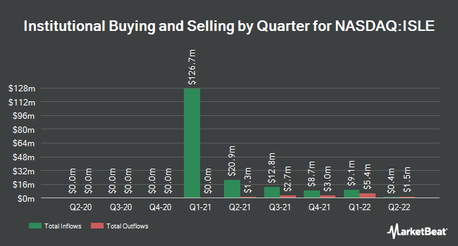 Institutional Ownership by Quarter for Isle of Capri Casinos (NASDAQ:ISLE)