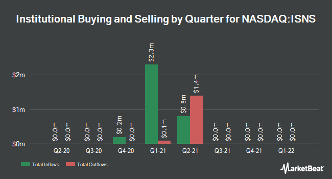 Institutional Ownership by Quarter for Image Sensing Systems (NASDAQ:ISNS)