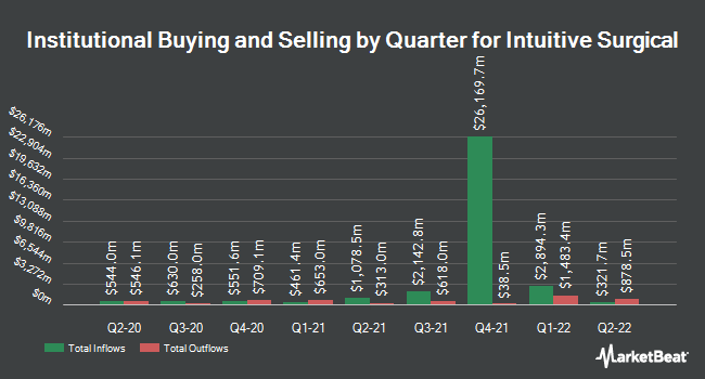 Intuitive Surgical, Inc  (NASDAQ:ISRG) Shares Sold by Aperio