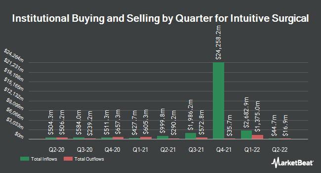 Institutional Ownership by Quarter for Intuitive Surgical (NASDAQ:ISRG)