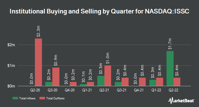 Institutional Ownership by Quarter for Innovative Solutions & Support (NASDAQ:ISSC)