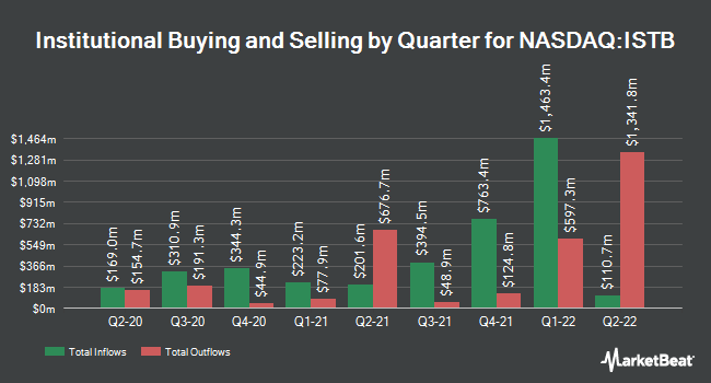Institutional Ownership by Quarter for iShares Core 1-5 Year USD Bond ETF (NASDAQ:ISTB)
