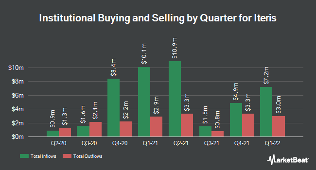 Institutional Ownership by Quarter for Iteris (NASDAQ:ITI)