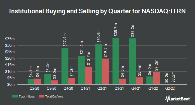 Institutional Ownership by Quarter for Ituran Location and Control (NASDAQ:ITRN)