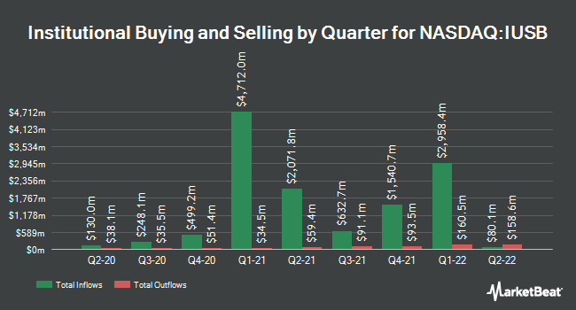 Institutional Ownership by Quarter for iShares Core Total USD Bond Market ETF (NASDAQ:IUSB)