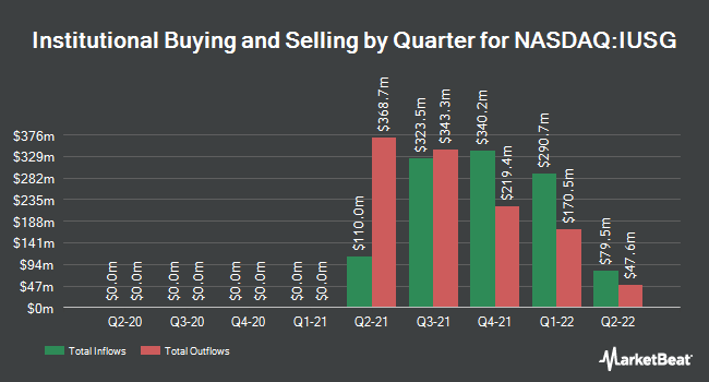 Institutional Ownership by Quarter for iShares Core S&P U.S. Growth ETF (NASDAQ:IUSG)