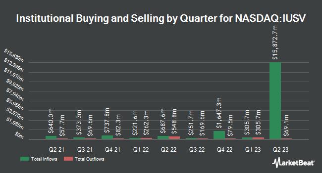 Institutional Ownership by Quarter for iShares Core S&P U.S. Value ETF (NASDAQ:IUSV)