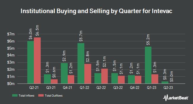 Insider Trading History for Intevac (NASDAQ:IVAC)