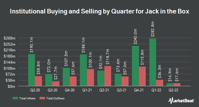 Institutional Ownership by Quarter for Jack in the Box (NASDAQ:JACK)