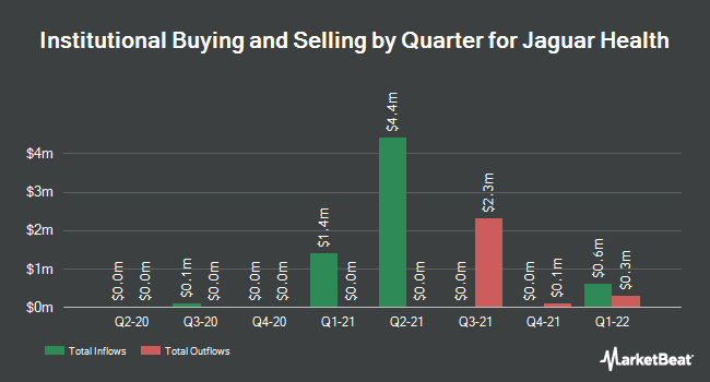 Institutional Ownership by Quarter for Jaguar Animal Health (NASDAQ:JAGX)